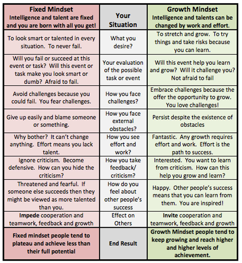 what-is-a-growth-mindset